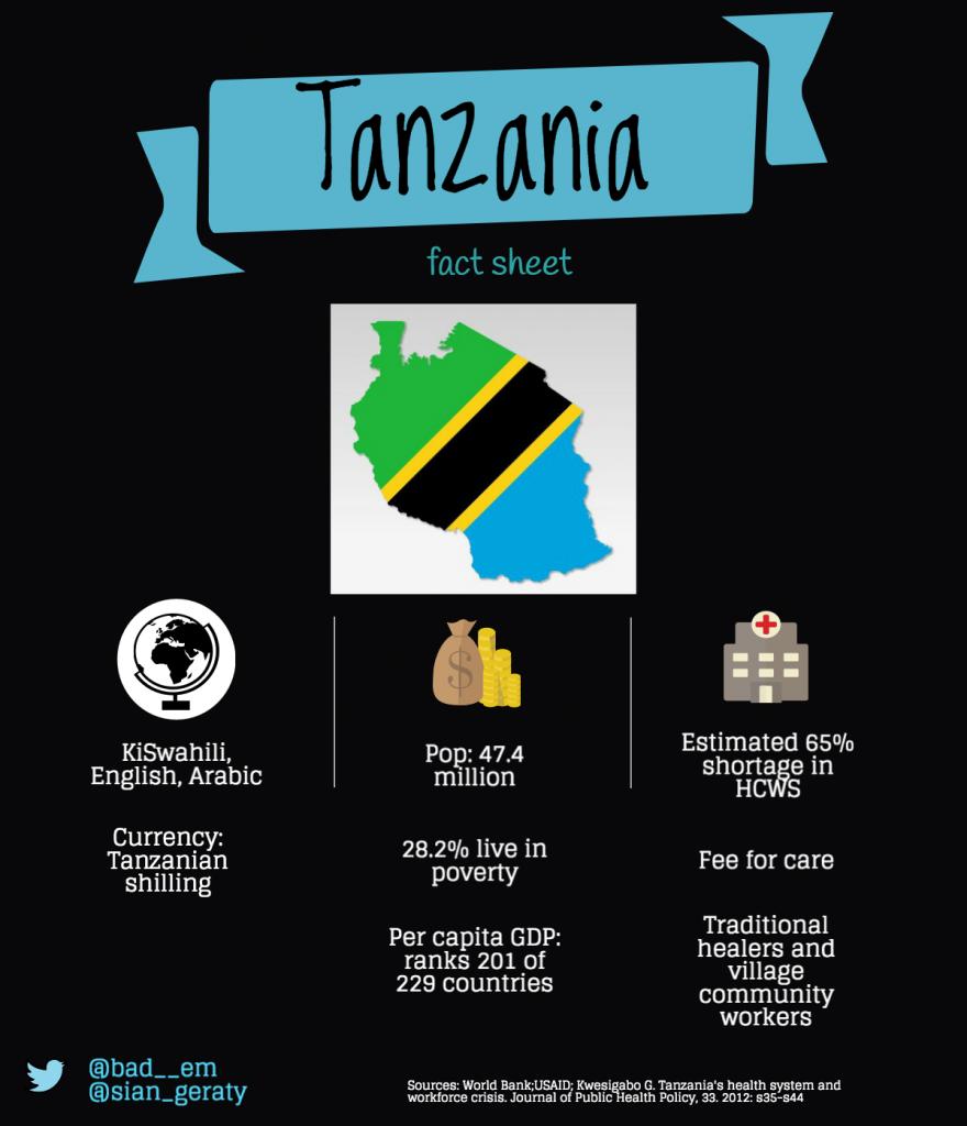 tanzania-infogr_16566218_9290fa5cbc245748abbfb6cf42e32c0a73d9466a